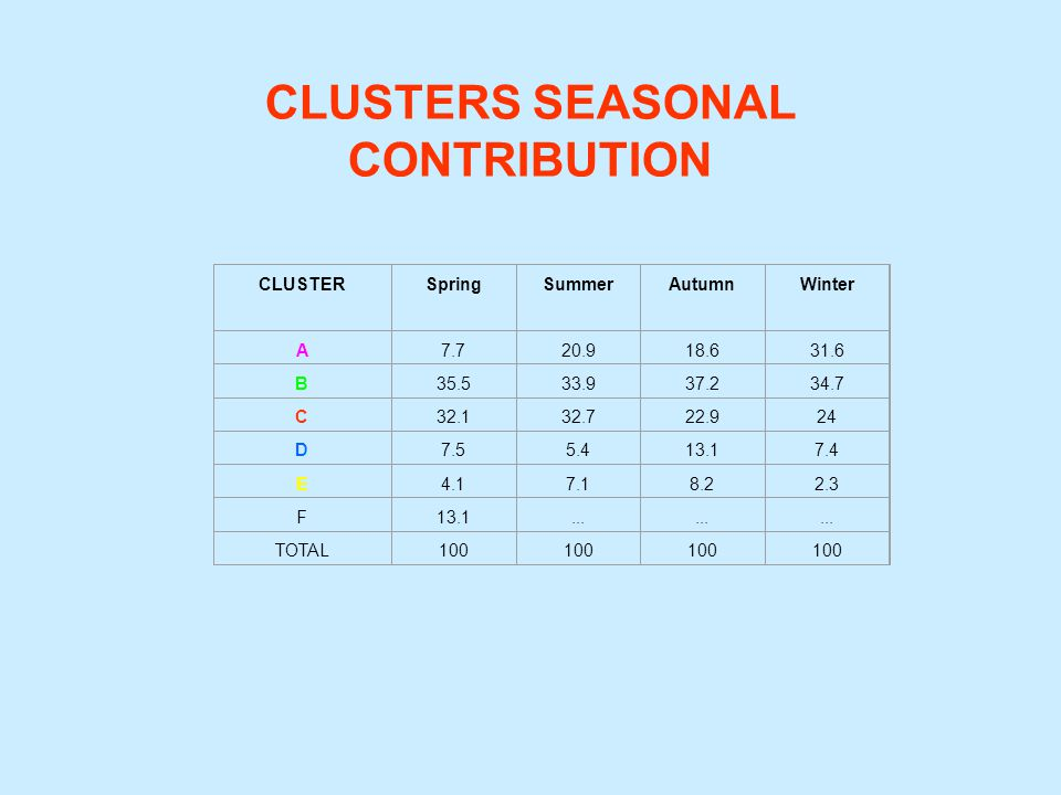CLUSTERS SEASONAL CONTRIBUTION CLUSTERSpringSummerAutumnWinter A7.720.918.631.6 B35.533.937.234.7 C32.132.722.924 D7.55.413.17.4 E4.17.18.22.3 F13.1..