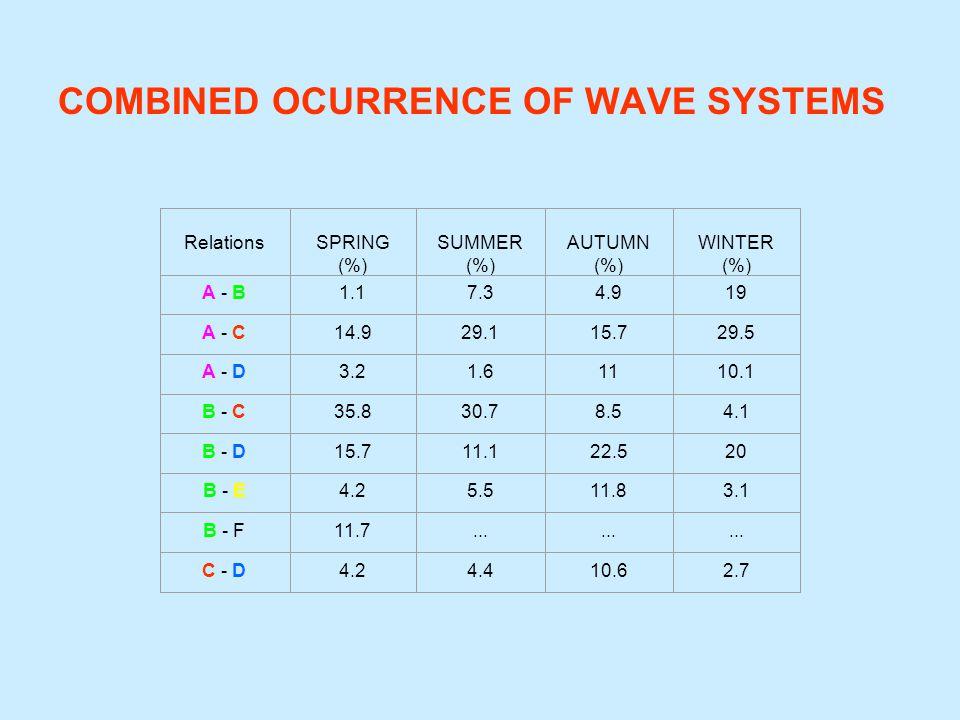 RelationsSPRING (%) SUMMER (%) AUTUMN (%) WINTER (%) A - B1.17.34.919 A - C14.929.115.729.5 A - D3.21.61110.1 B - C35.830.78.54.1 B - D15.711.122.520