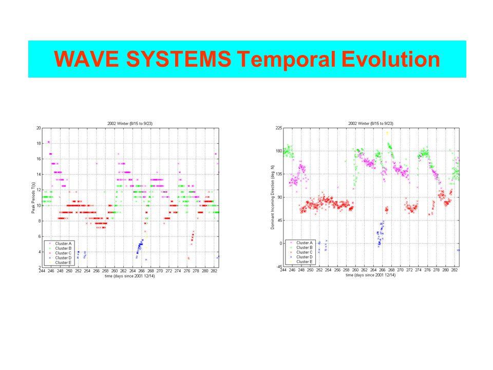 WAVE SYSTEMS Temporal Evolution