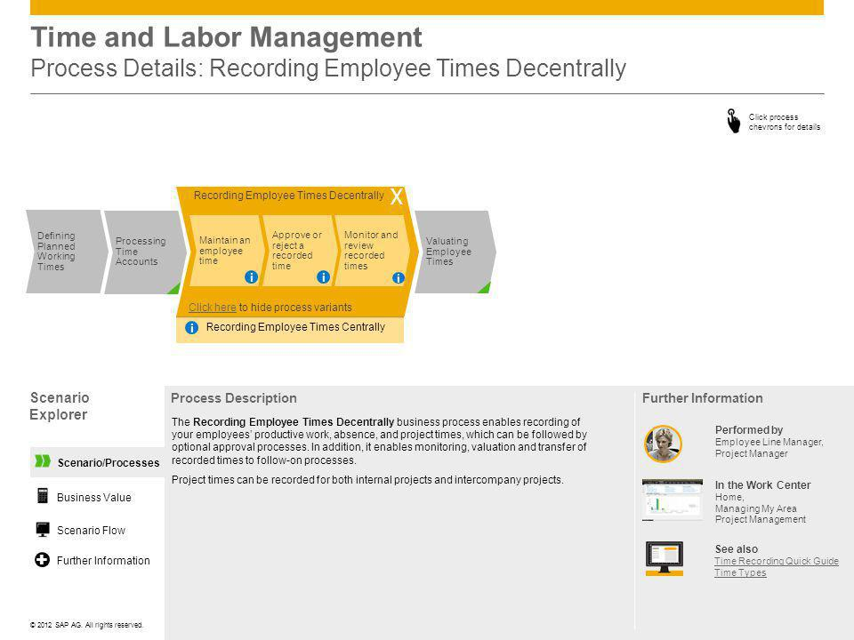 ©© 2012 SAP AG. All rights reserved. Scenario Explorer Process Description Click process chevrons for details Time and Labor Management Process Detail