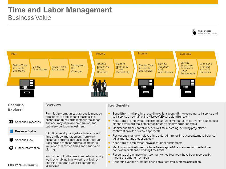 ©© 2012 SAP AG. All rights reserved. Time and Labor Management Business Value Click process chevrons for details Plan Evaluate Monitor Record Manage A