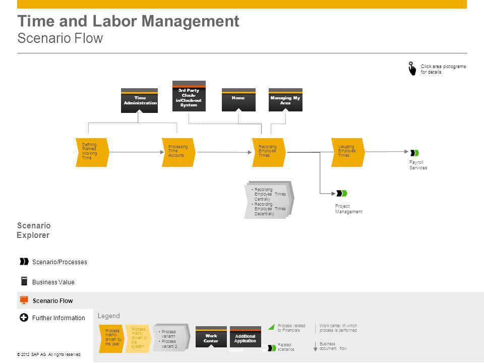©© 2012 SAP AG. All rights reserved. Time and Labor Management Scenario Flow Scenario Explorer Click area pictograms for details Time Administration 3