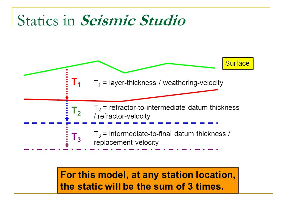 Statics in Seismic Studio Surface For this model, at any station location, the static will be the sum of 3 times. T1T1 T2T2 T3T3 T 1 = layer-thickness