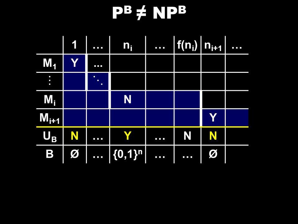 P B NP B 1…nini …f(n i )n i+1 … M1M1 Y... MiMi N M i+1 Y UBUB N…Y…NN BØ…{0,1} n ……Ø