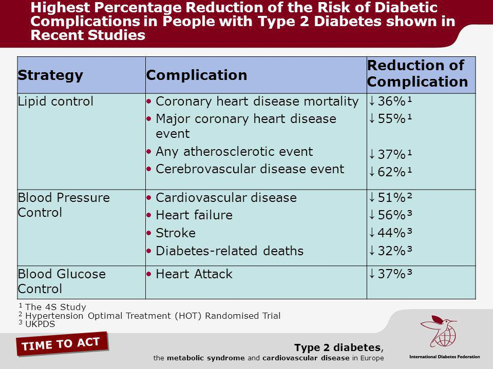 TIME TO ACT Type 2 diabetes, the metabolic syndrome and cardiovascular disease in Europe StrategyComplication Reduction of Complication Lipid control