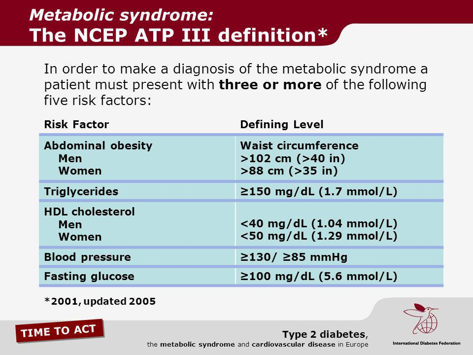 TIME TO ACT Type 2 diabetes, the metabolic syndrome and cardiovascular disease in Europe Risk FactorDefining Level Abdominal obesity Men Women Waist c