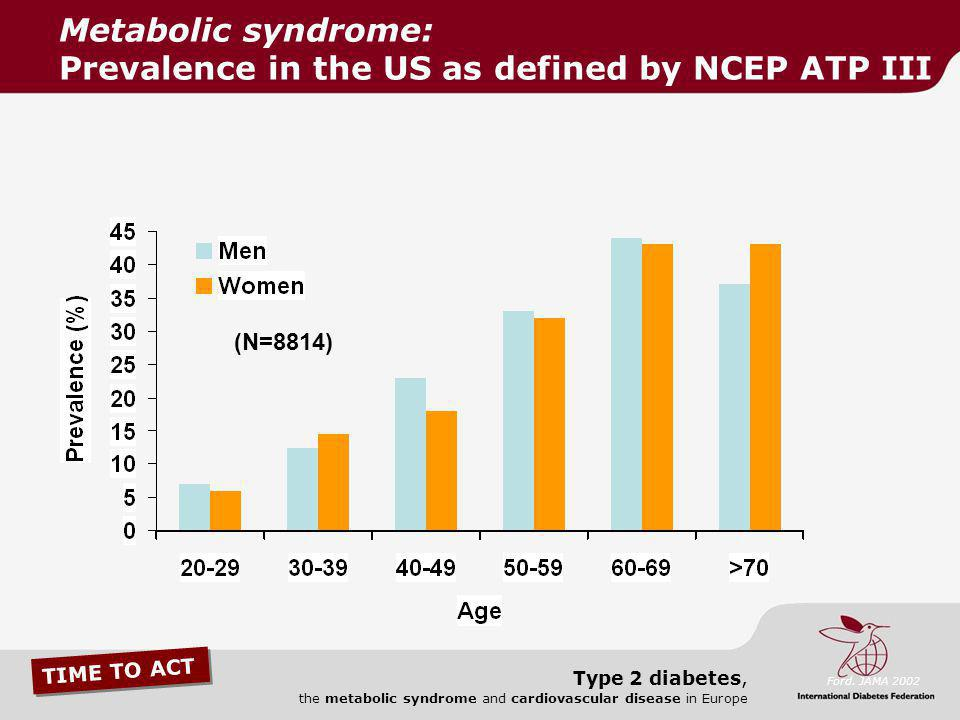 TIME TO ACT Type 2 diabetes, the metabolic syndrome and cardiovascular disease in Europe (N=8814) Ford. JAMA 2002 Metabolic syndrome: Prevalence in th