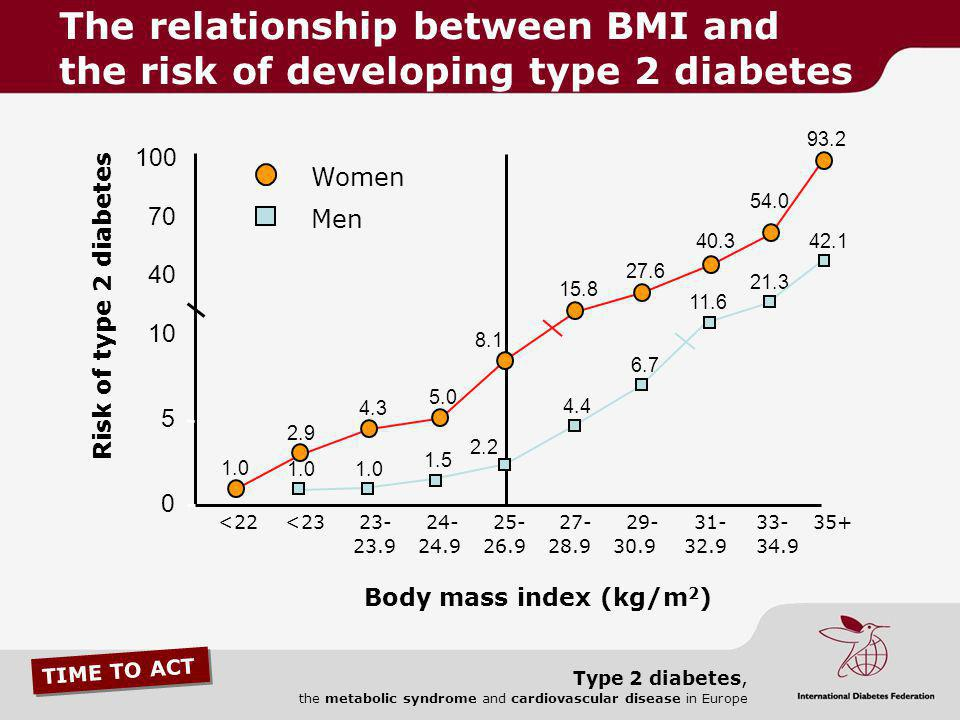 TIME TO ACT Type 2 diabetes, the metabolic syndrome and cardiovascular disease in Europe 5 1.0 1.5 4.4 6.7 11.6 21.3 42.1 2.2 2.9 4.3 5.0 15.8 27.6 40
