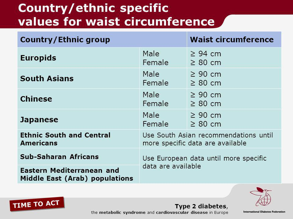 TIME TO ACT Type 2 diabetes, the metabolic syndrome and cardiovascular disease in Europe Country/Ethnic groupWaist circumference Europids Male Female