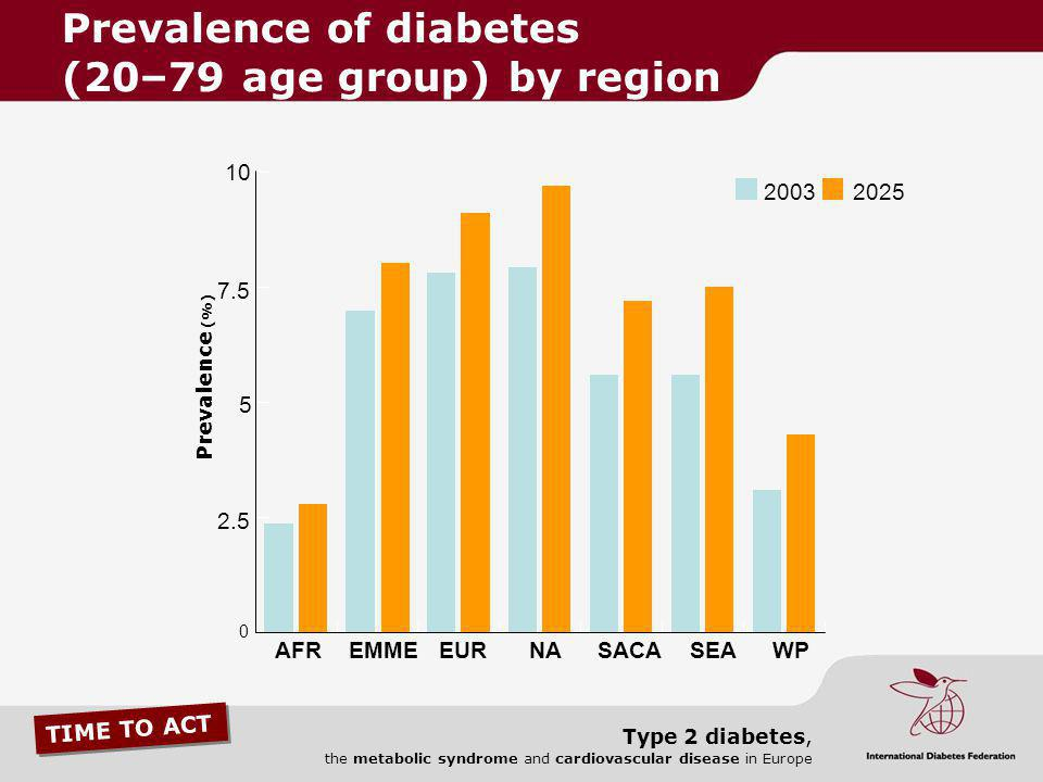 TIME TO ACT Type 2 diabetes, the metabolic syndrome and cardiovascular disease in Europe 10 7.5 5 2.5 0 AFREMMEEUR 20032025 NASACASEAWP Prevalence (%)