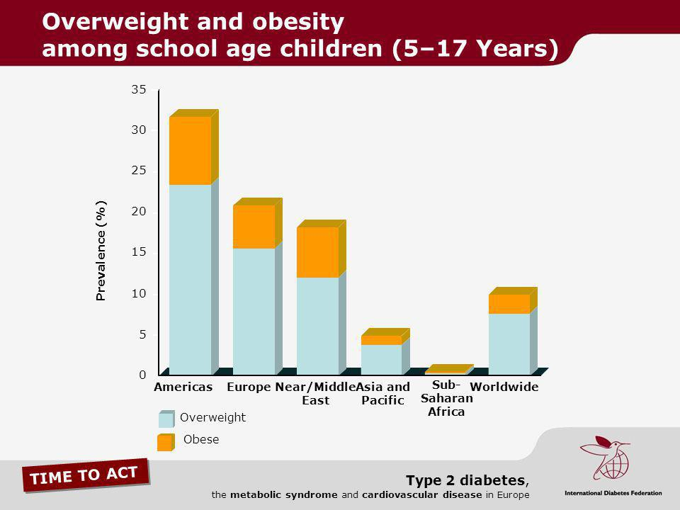 TIME TO ACT Type 2 diabetes, the metabolic syndrome and cardiovascular disease in Europe 35 30 25 20 15 10 5 0 AmericasEuropeNear/Middle East Asia and
