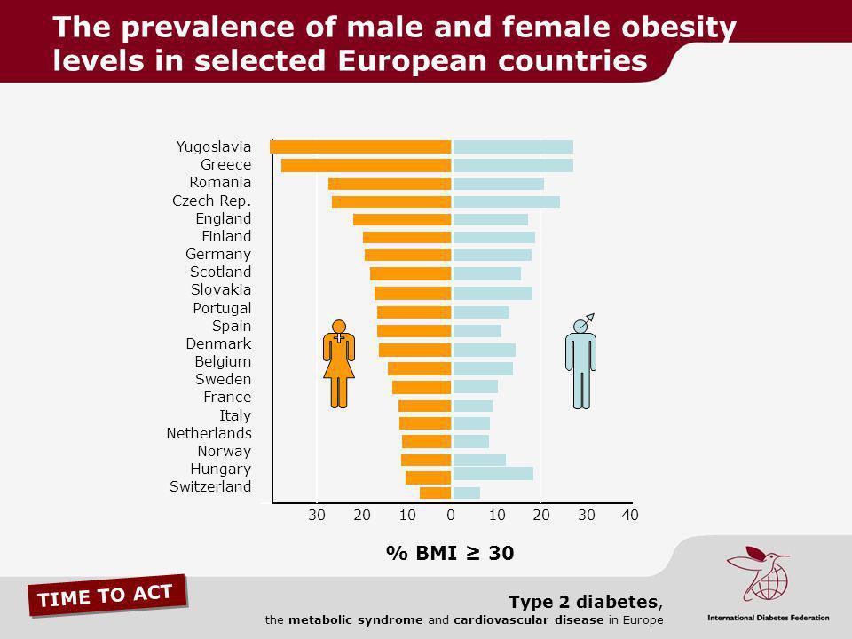 TIME TO ACT Type 2 diabetes, the metabolic syndrome and cardiovascular disease in Europe 301020010203040 % BMI 30 Yugoslavia Greece Romania Czech Rep.