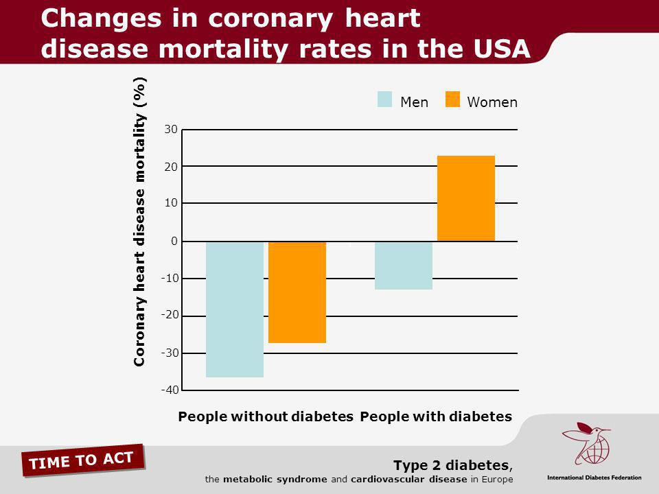 TIME TO ACT Type 2 diabetes, the metabolic syndrome and cardiovascular disease in Europe 0 -10 -20 -30 -40 10 20 30 Coronary heart disease mortality (