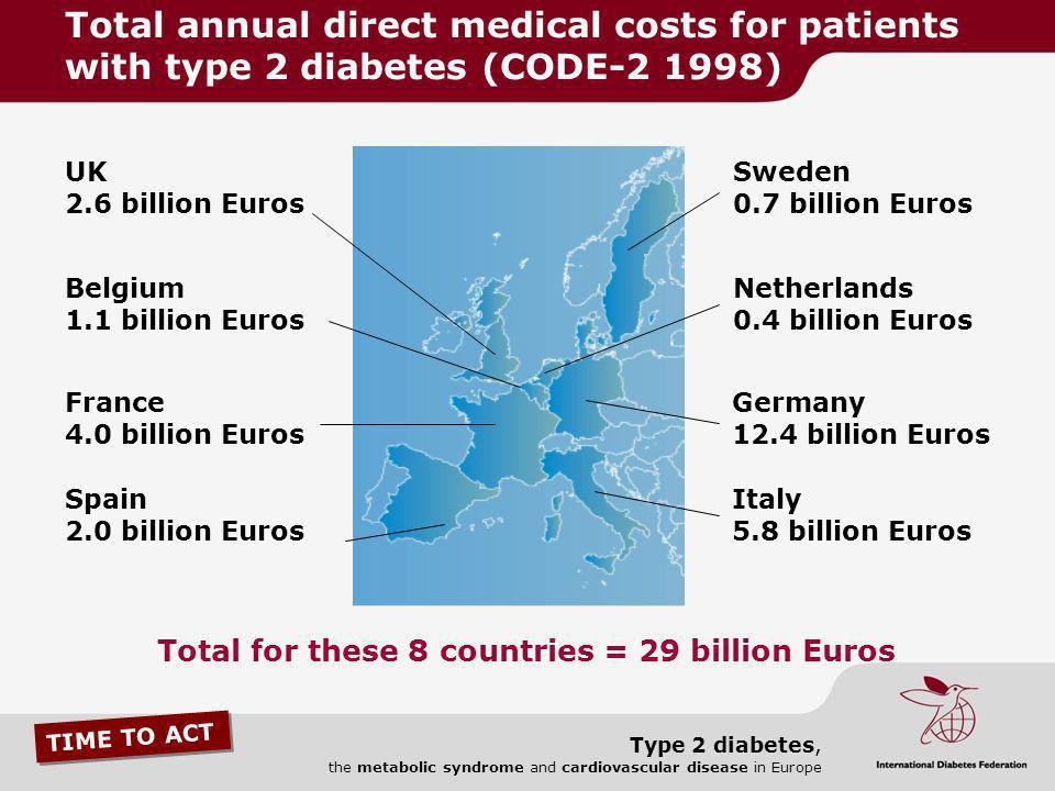 TIME TO ACT Type 2 diabetes, the metabolic syndrome and cardiovascular disease in Europe Germany 12.4 billion Euros Sweden 0.7 billion Euros Netherlan