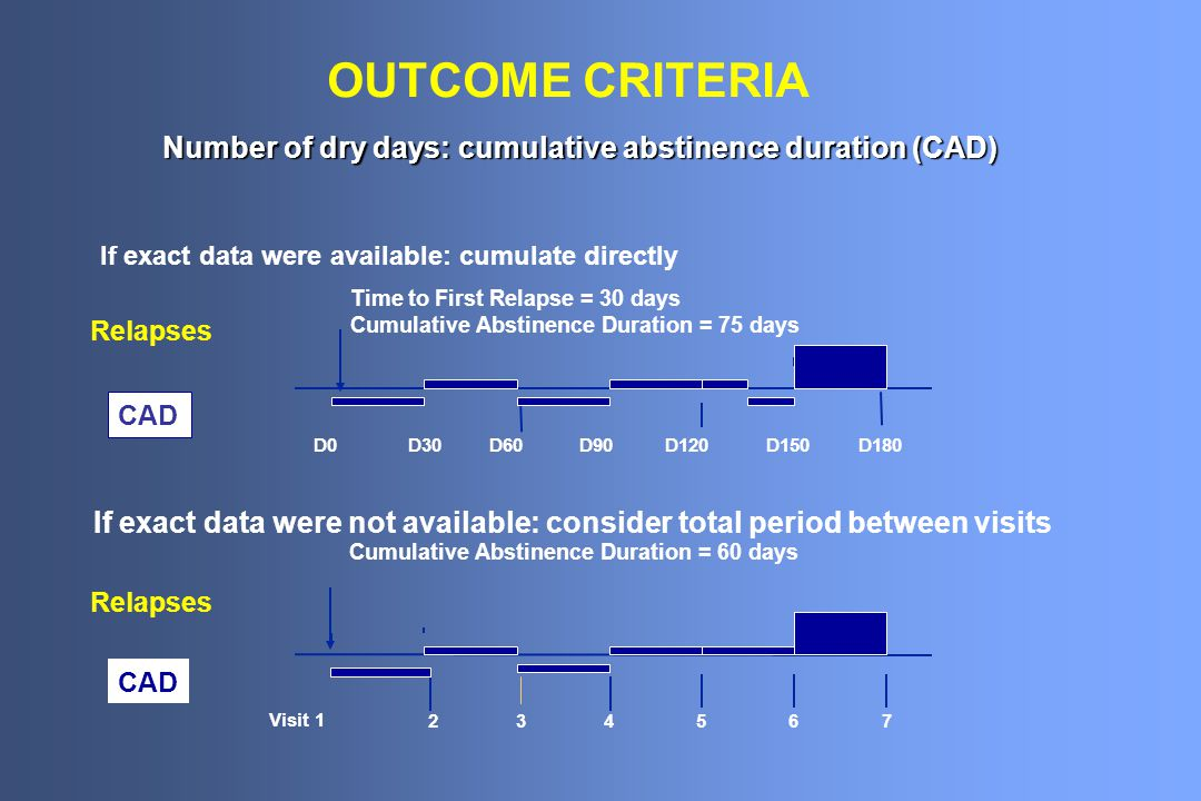 OUTCOME CRITERIA Number of dry days: cumulative abstinence duration (CAD) If exact data were available: cumulate directly Time to First Relapse = 30 d