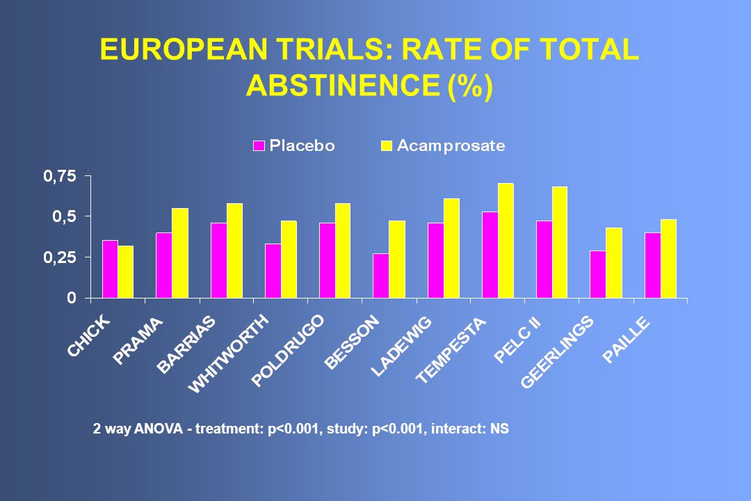 EUROPEAN TRIALS: RATE OF TOTAL ABSTINENCE (%) 2 way ANOVA - treatment: p<0.001, study: p<0.001, interact: NS
