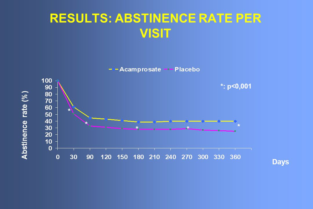 RESULTS: ABSTINENCE RATE PER VISIT Days Abstinence rate (%) * * ** * *: p<0,001