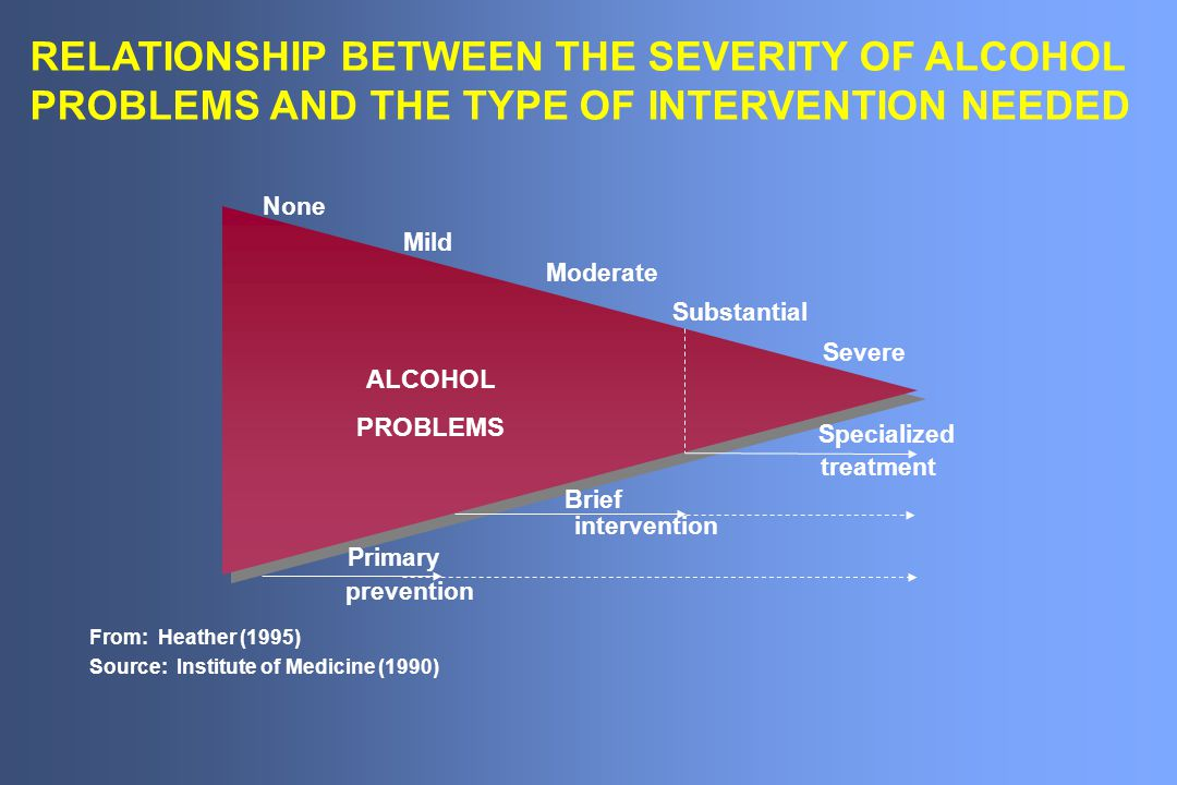 From: Heather (1995) Source: Institute of Medicine (1990) None Mild Moderate Substantial Severe Brief intervention Primary prevention Specialized trea