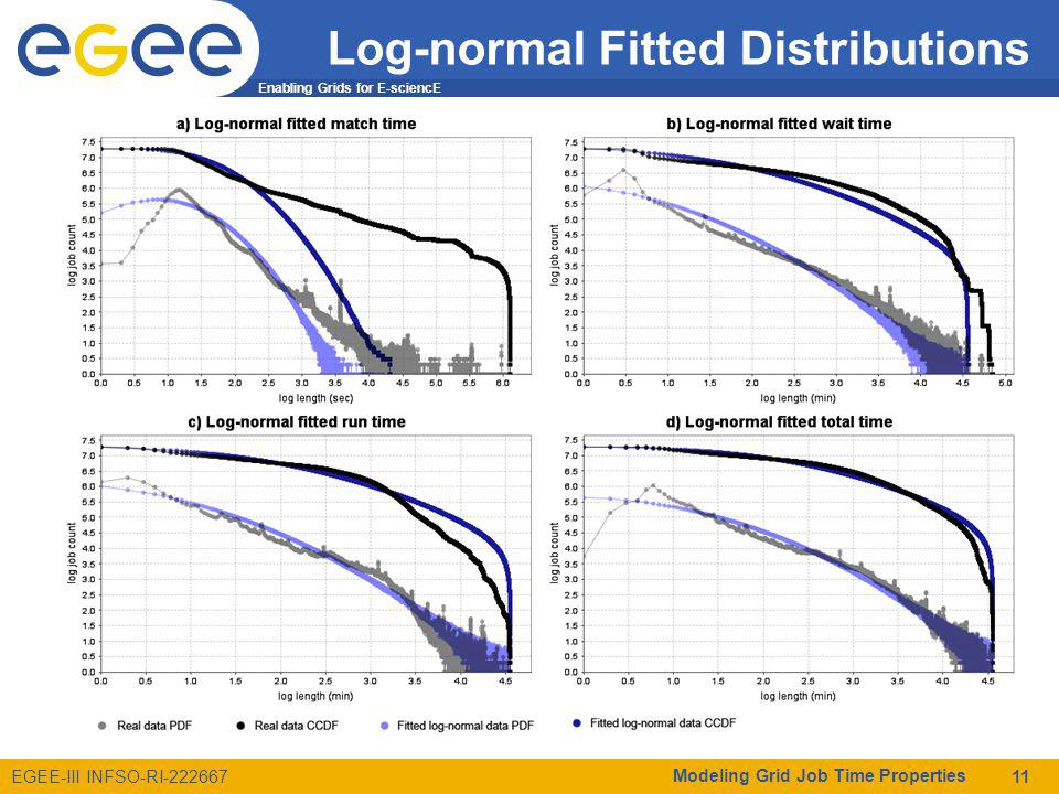 Enabling Grids for E-sciencE EGEE-III INFSO-RI-222667 Log-normal Fitted Distributions Modeling Grid Job Time Properties 11
