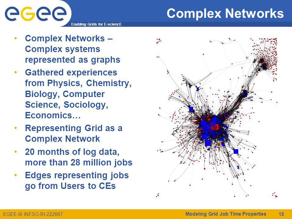 Enabling Grids for E-sciencE EGEE-III INFSO-RI-222667 Complex Networks Complex Networks – Complex systems represented as graphs Gathered experiences from Physics, Chemistry, Biology, Computer Science, Sociology, Economics… Representing Grid as a Complex Network 20 months of log data, more than 28 million jobs Edges representing jobs go from Users to CEs Modeling Grid Job Time Properties 15