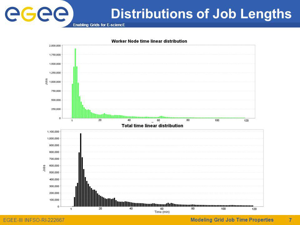 Enabling Grids for E-sciencE EGEE-III INFSO-RI-222667 Distributions of Job Lengths Modeling Grid Job Time Properties 7