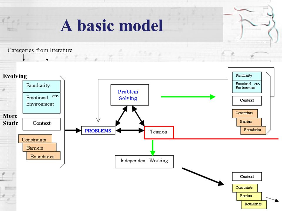 A basic model Categories from literature Problem Solving Evolving More Static etc.