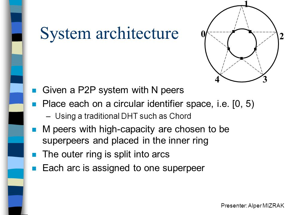 Presenter: Alper MIZRAK System architecture n Given a P2P system with N peers n Place each on a circular identifier space, i.e. [0, 5) –Using a tradit