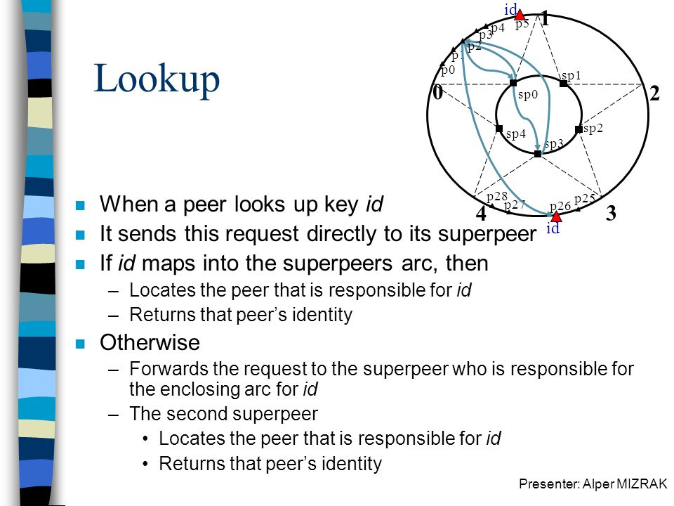 Presenter: Alper MIZRAK p5 sp0 Lookup n When a peer looks up key id n It sends this request directly to its superpeer n If id maps into the superpeers arc, then –Locates the peer that is responsible for id –Returns that peers identity n Otherwise –Forwards the request to the superpeer who is responsible for the enclosing arc for id –The second superpeer Locates the peer that is responsible for id Returns that peers identity 0 1 2 3 4 sp1 sp2 sp3 sp4 p0 p1 p3 p4 p25 p26 p27 p28 id p2