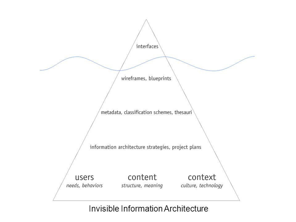 morville@semanticstudios.com 24 Invisible Information Architecture