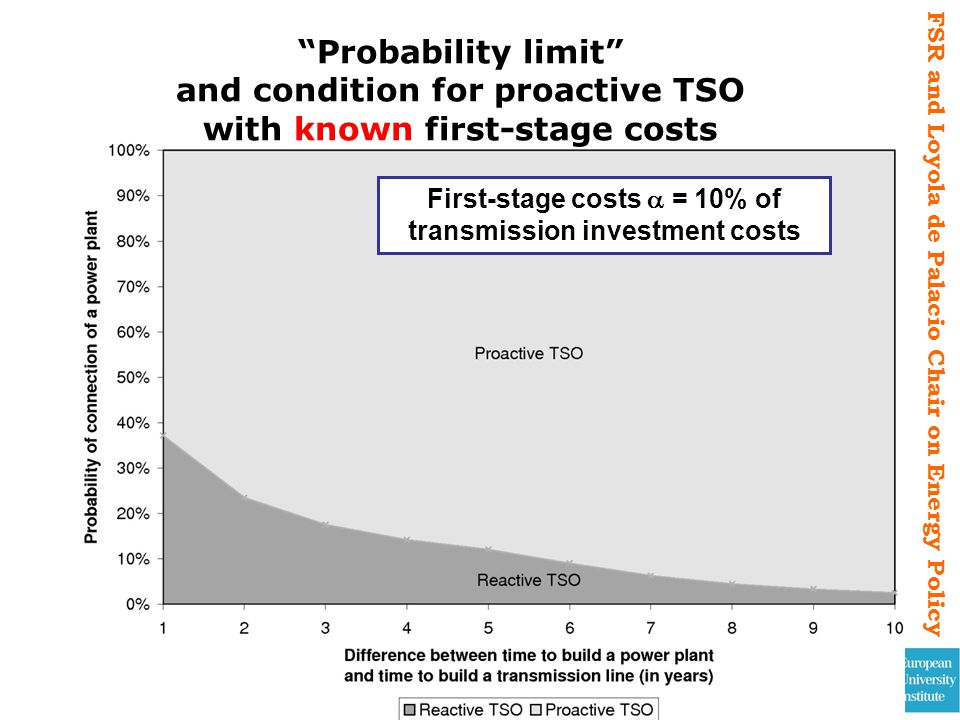 FSR and Loyola de Palacio Chair on Energy Policy Probability limit and condition for proactive TSO with known first-stage costs 32 First-stage costs =