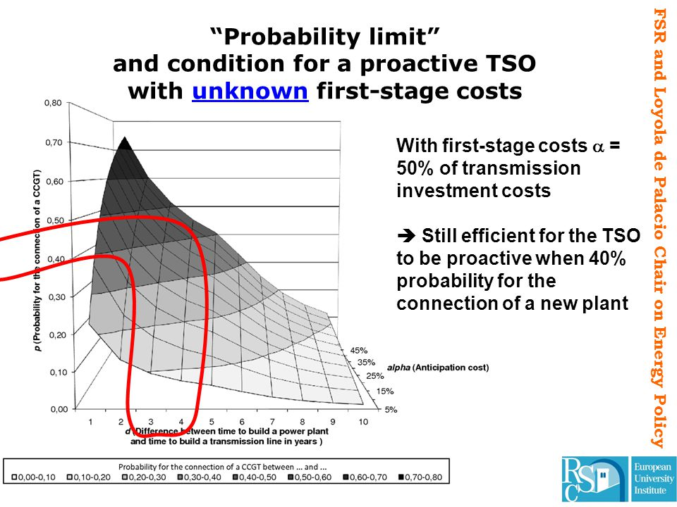 FSR and Loyola de Palacio Chair on Energy Policy With first-stage costs = 50% of transmission investment costs Still efficient for the TSO to be proac