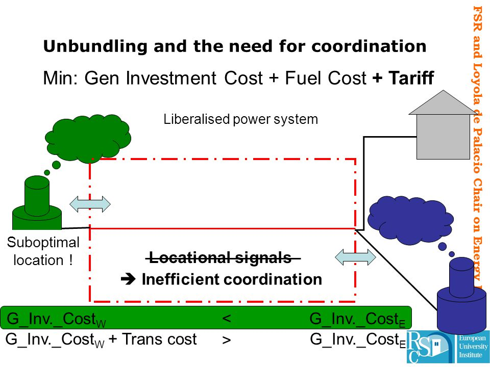 FSR and Loyola de Palacio Chair on Energy Policy Unbundling and the need for coordination < Min: Gen Investment Cost + Fuel Cost + Tariff G_Inv._Cost