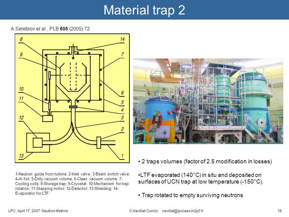 16LPC, April 17, 2007: Neutron lifetime O.Naviliat-Cuncic: naviliat@lpccaen.in2p3.fr Material trap 2 A.Serebrov et al., PLB 605 (2005) 72 1-Neutron guide from turbine; 2-Inlet valve; 3-Beam switch valve; 4-Al foil; 5-Dirty vacuum volume; 6-Claen vacuum volume; 7- Cooling coils; 8-Storage trap; 9-Cryostat; 10-Mechanism for trap rotation; 11-Stepping motor; 12-Detector; 13-Shielding; 14- Evaporator for LTF.