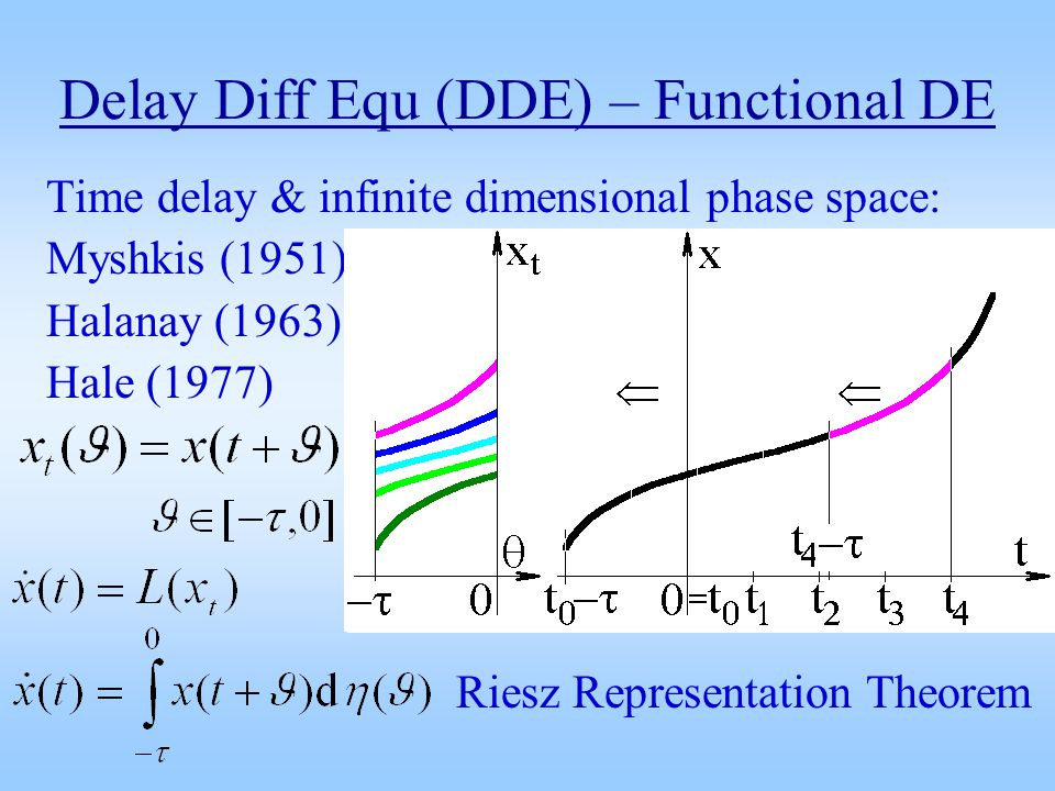 Delay Diff Equ (DDE) – Functional DE Time delay & infinite dimensional phase space: Myshkis (1951) Halanay (1963) Hale (1977) Riesz Representation Theorem