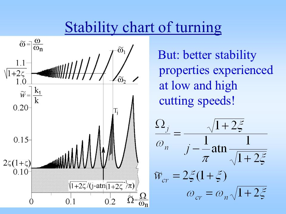 Stability chart of turning But: better stability properties experienced at low and high cutting speeds!