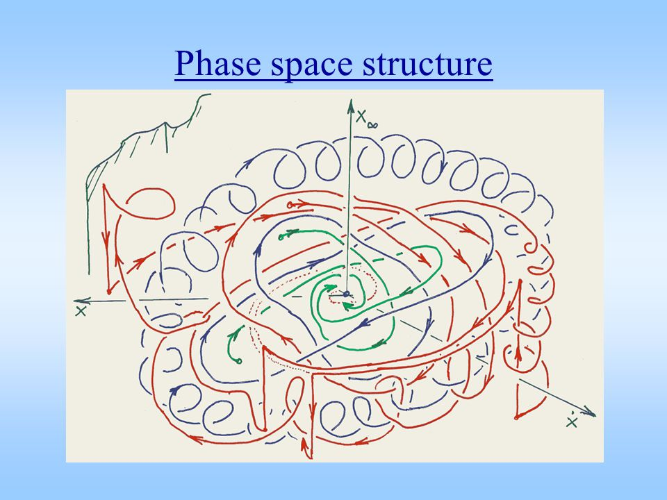 Phase space structure