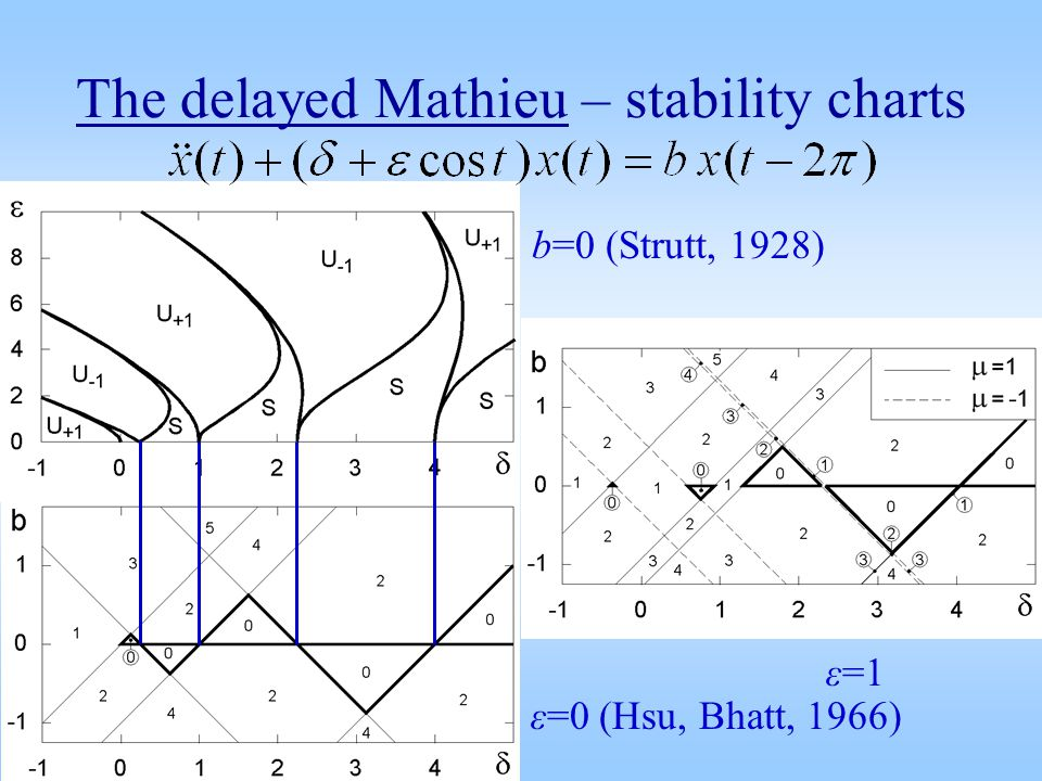 The delayed Mathieu – stability charts b=0 (Strutt, 1928) ε=1 ε=0 (Hsu, Bhatt, 1966)