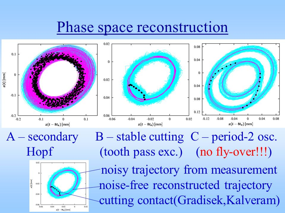 Phase space reconstruction A – secondary B – stable cutting C – period-2 osc.