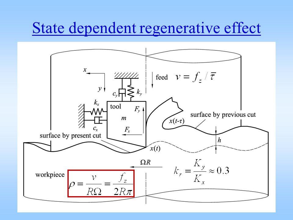 State dependent regenerative effect