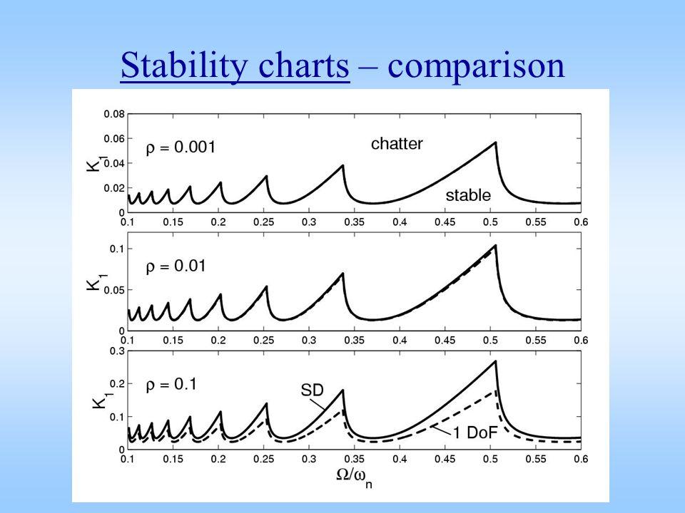 Stability charts – comparison