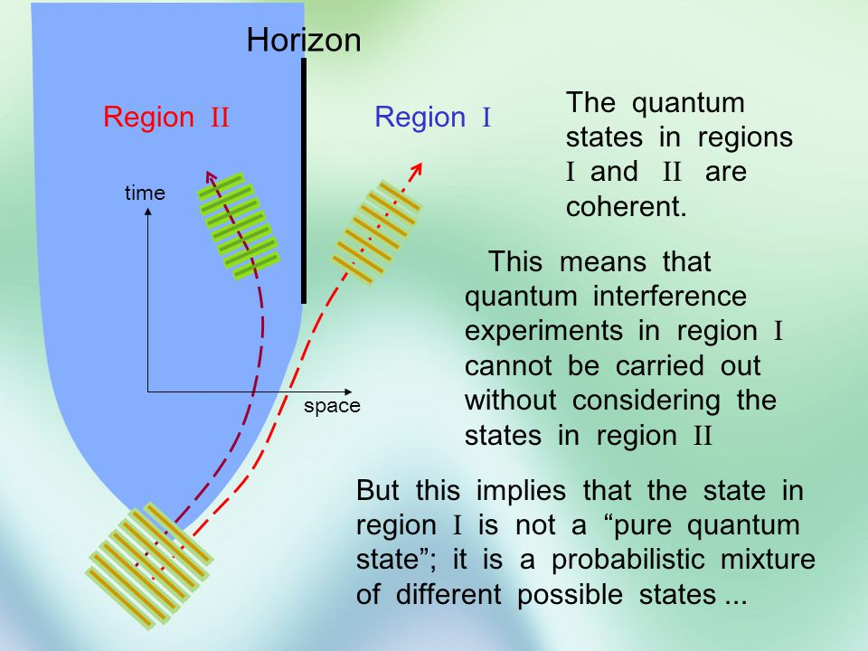 Dogma: We should be able to derive all properties of these states simply by applying General Relativity to the black hole horizon...