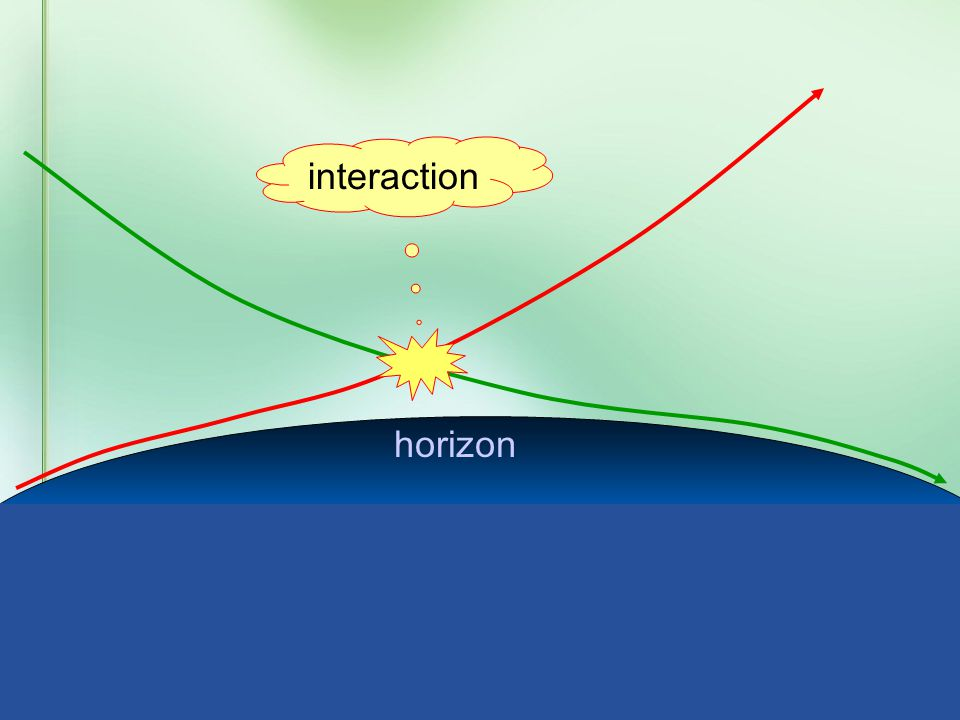 horizon Here, gravitational interactions become strong !! brick wall