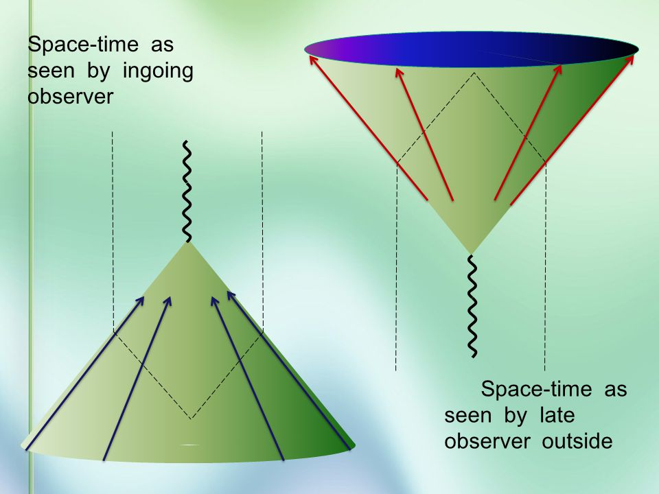 Elaborating on this complementarity principle: An observer going into a black hole treats ingoing matter as a source of gravity, but Hawking radiation has no gravitational field.