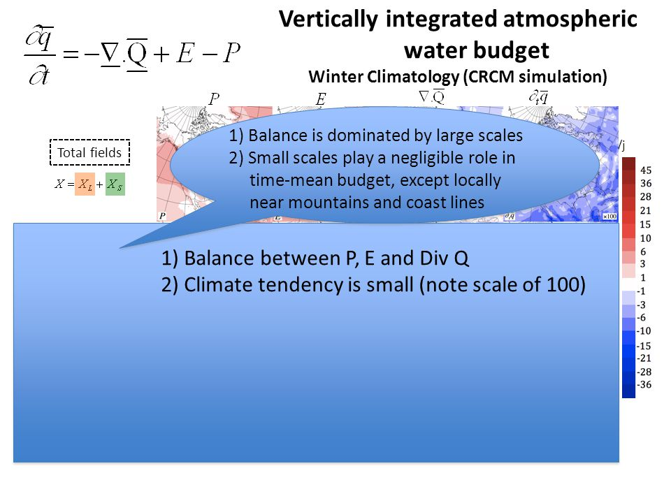 mm/j Vertically integrated atmospheric water budget Winter Climatology (CRCM simulation) Total fields Large scales L > 800 km Small scales L < 800 km 1) Balance between P, E and Div Q 2) Climate tendency is small (note scale of 100) 1) Balance is dominated by large scales 2) Small scales play a negligible role in time-mean budget, except locally near mountains and coast lines