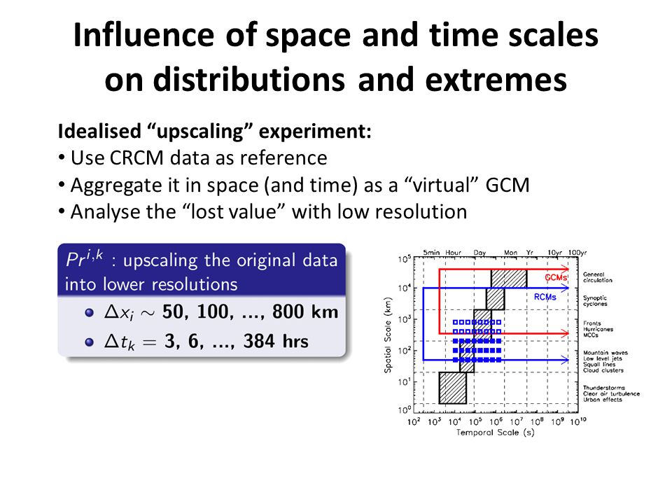 Influence of space and time scales on distributions and extremes Idealised upscaling experiment: Use CRCM data as reference Aggregate it in space (and time) as a virtual GCM Analyse the lost value with low resolution