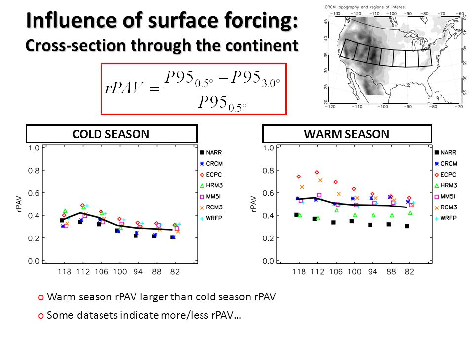 WARM SEASONCOLD SEASON o Warm season rPAV larger than cold season rPAV o Some datasets indicate more/less rPAV… Influence of surface forcing: Cross-section through the continent