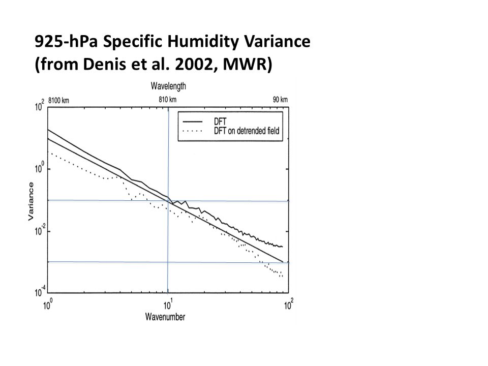925-hPa Specific Humidity Variance (from Denis et al. 2002, MWR)