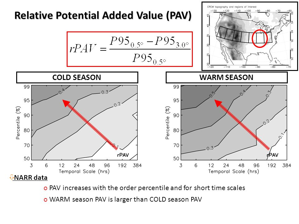 WARM SEASONCOLD SEASON Relative Potential Added Value (PAV) o PAV increases with the order percentile and for short time scales o WARM season PAV is larger than COLD season PAV ò NARR data