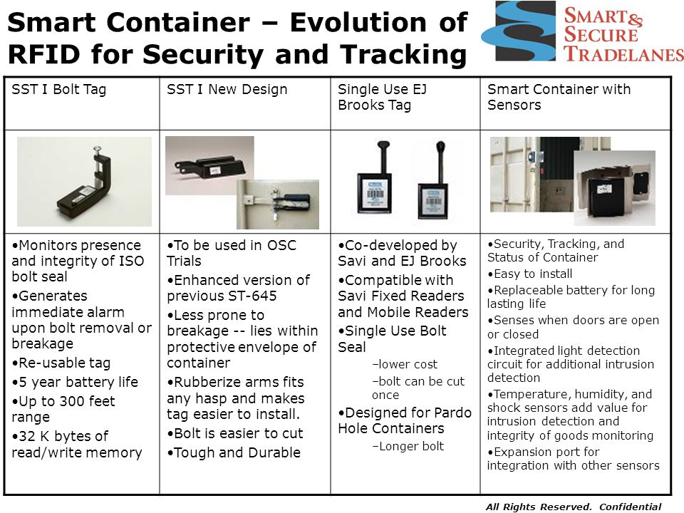 All Rights Reserved. Confidential Smart Container – Evolution of RFID for Security and Tracking SST I Bolt TagSST I New DesignSingle Use EJ Brooks Tag