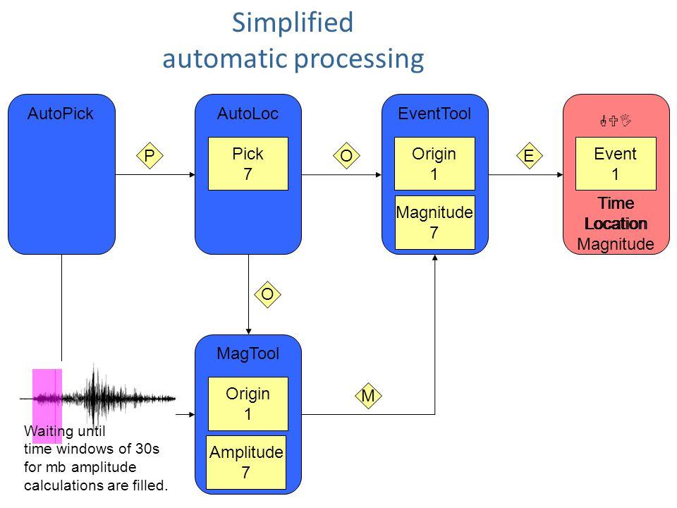 Simplified automatic processing GUI MagTool EventTool AutoLoc Pick 1 Pick 2 Pick 3 Pick 4 Pick 5 Pick 6 Pick 7 PO Origin 1 Event 1 E Origin 1 Amplitud